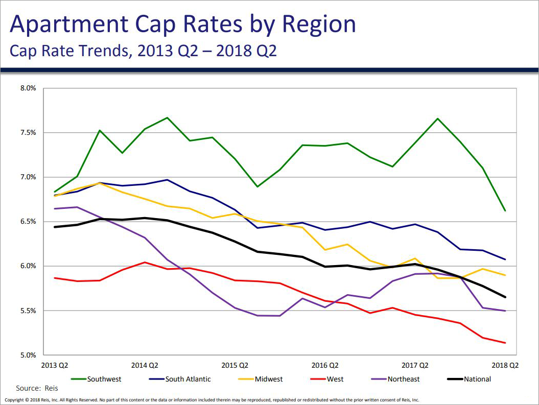 APARTMENT CAP RATE TRENDS BY REGION, Q2 2018 - Graph