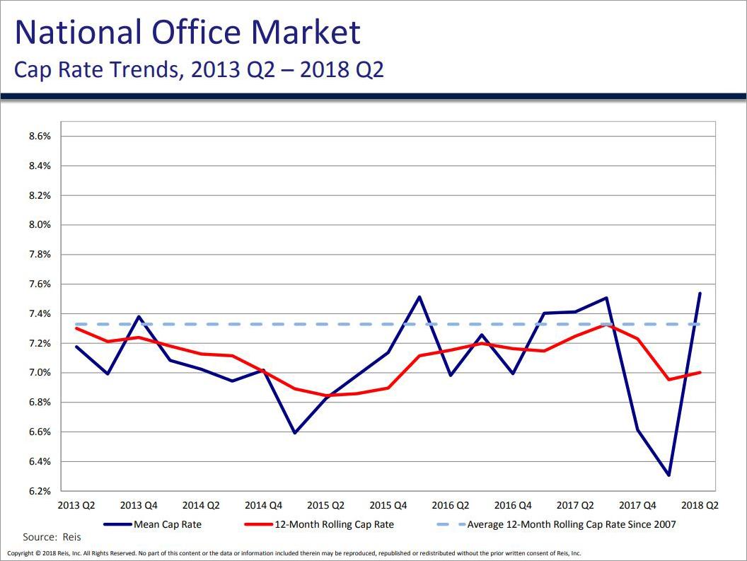 OFFICE CAP RATE TRENDS, Q2 2018 - Graph