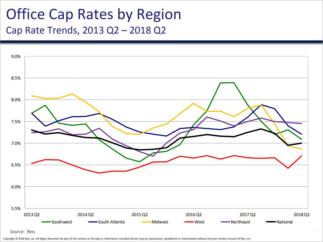 OFFICE CAP RATE TRENDS BY REGION, Q2 2018 - Graph