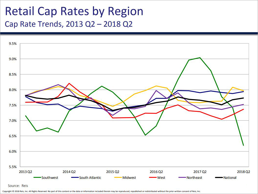 RETAIL CAP RATE TRENDS BY REGION, Q2 2018 - Graph